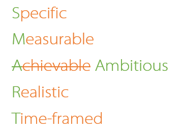 Smart Anagram - Specific, Measurable, Ambitious, Realistic and Time-framed.